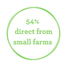direct trade with smallholder farms